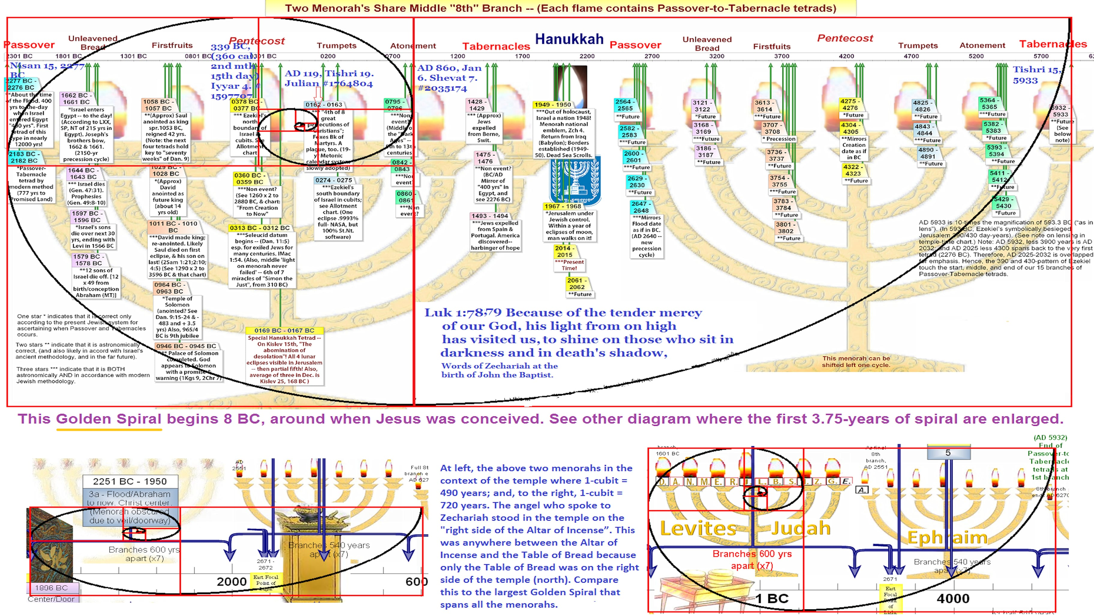 Blood Moons Menorahs Phi Spirals (Fibonacci)