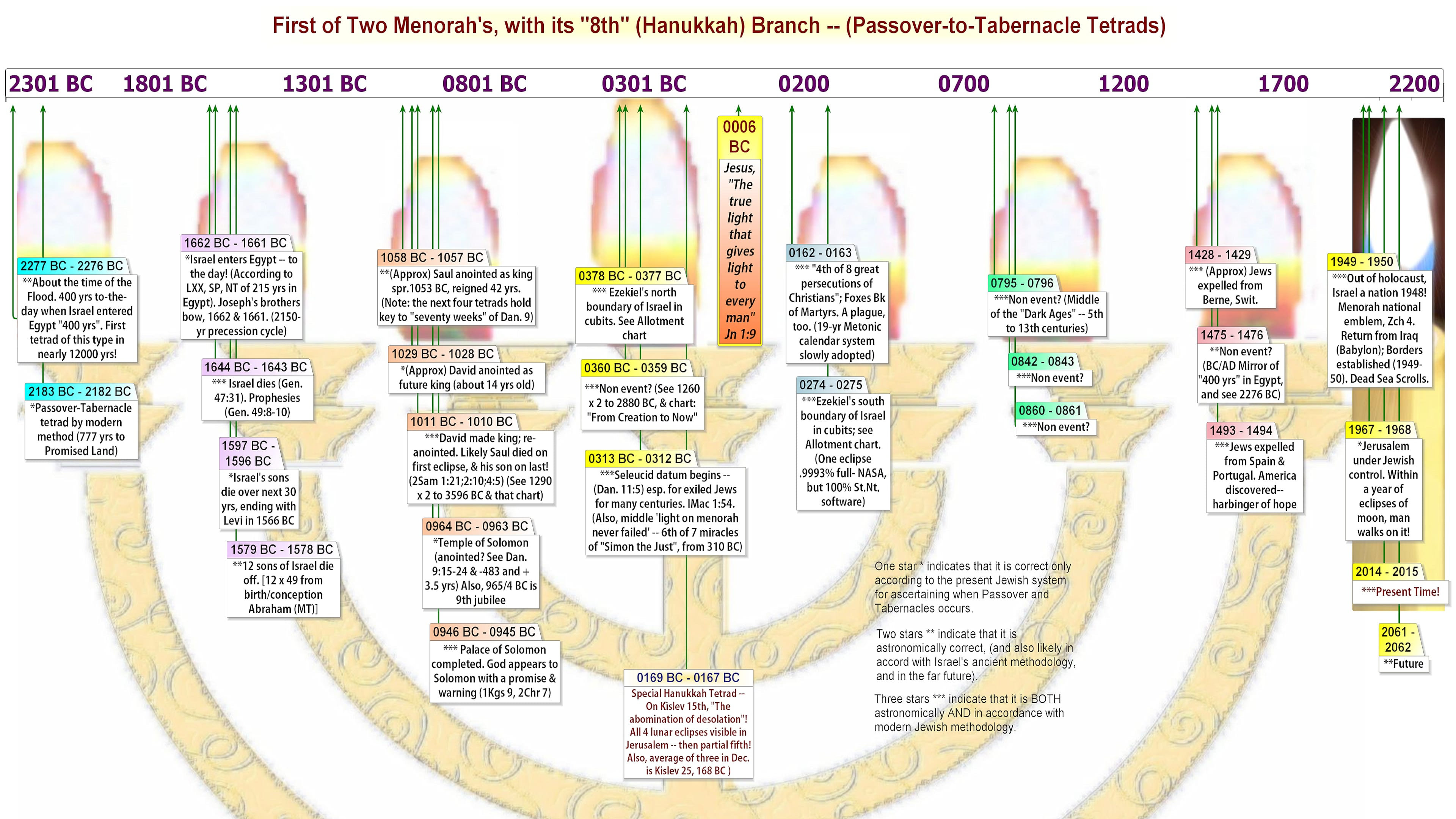 First half of all Passover-Tabernacles Tetrads up until now within the present cycle. Here they are arranged in the likeness of a lamp (menorah). This includes Hanukkah.