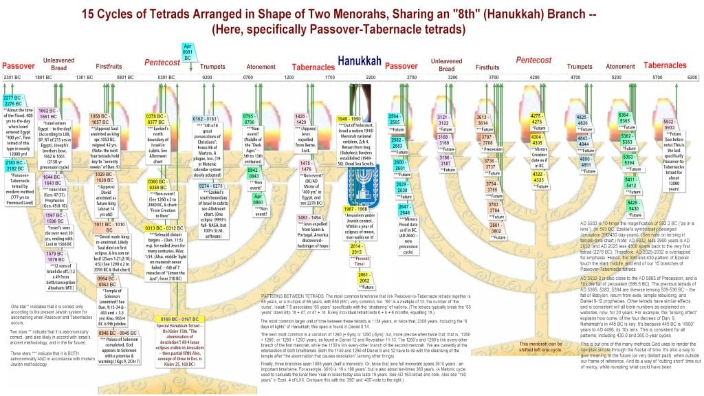 All blood-moon Passover-Tabernacles tetrads, including distant past and future.