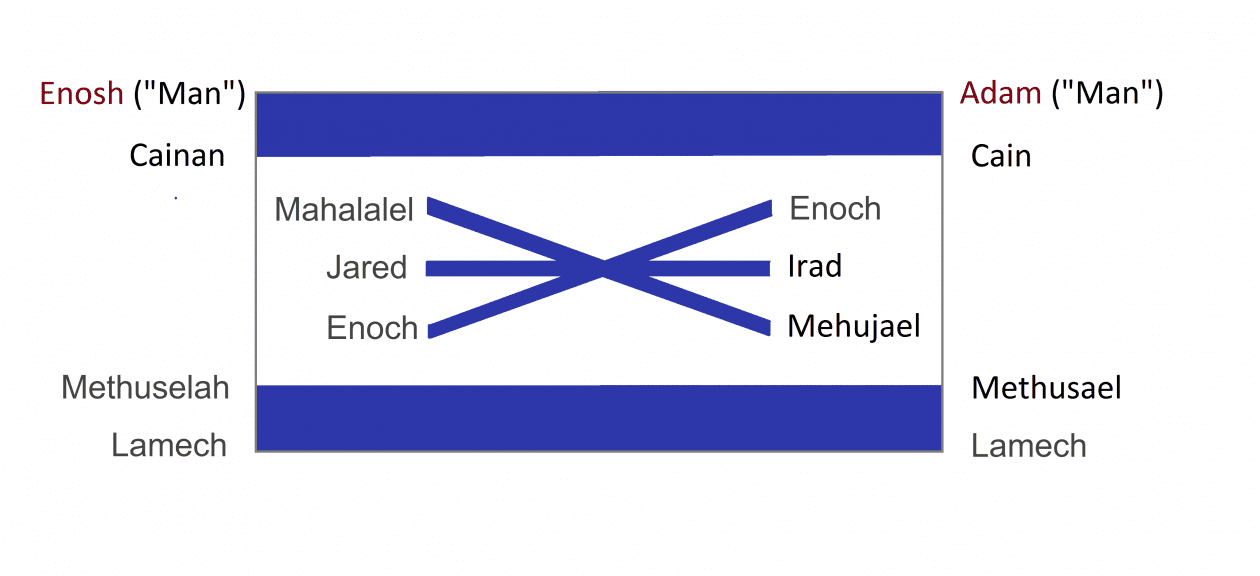 Flag of a six-pointed star between two lines is created when lines are drawn from Cain's seed to its match in the Godly Seed.