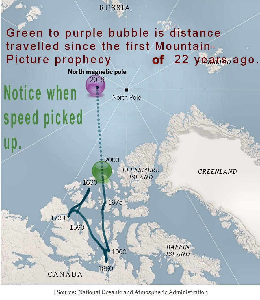 9. North Magnetic Pole anomaly adjusted 19th anniversary of Tekel Code