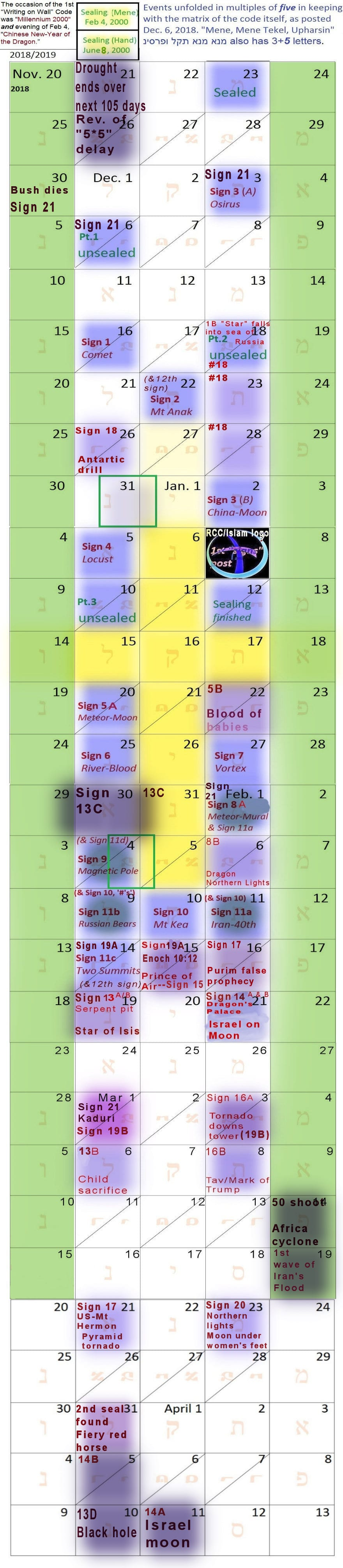 Calendar of Signs and Wonders that happened after the Mene Tekel code